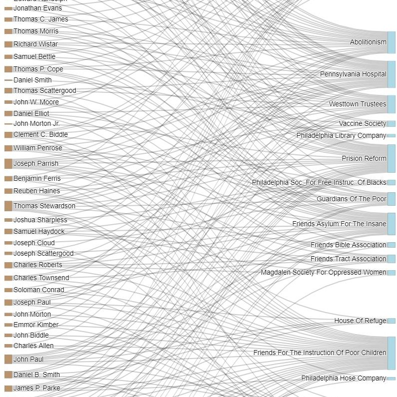 chart of lines connecting Quaker philanthropist donors to their recipient organizations