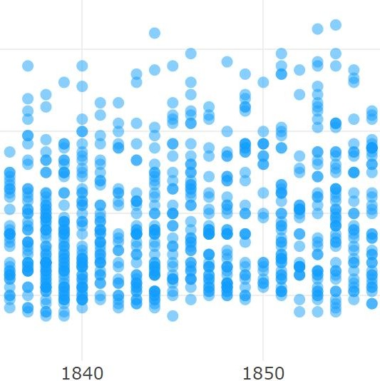 dotplot showing relation between the age at which a patient was admitted to Friends Asylum and the year admitted